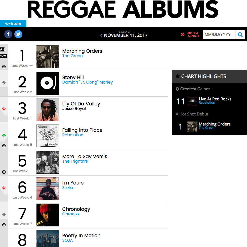 Easy Star Records Hits Number One on the Billboard Reggae Chart Four Weeks in a Row